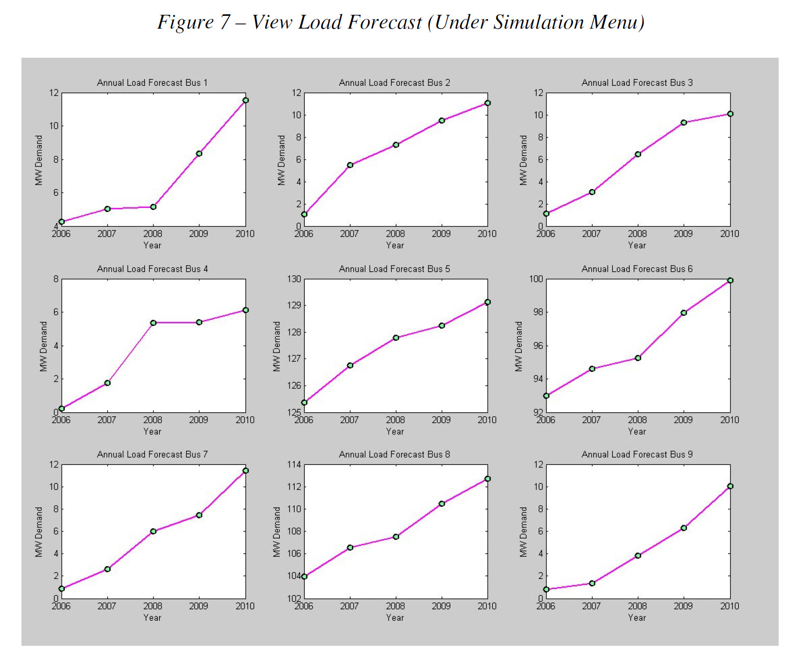 View of Load Forecast Graphs for Each Bus